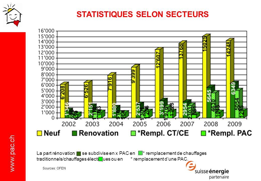STATISTIQUES SELON SECTEURS