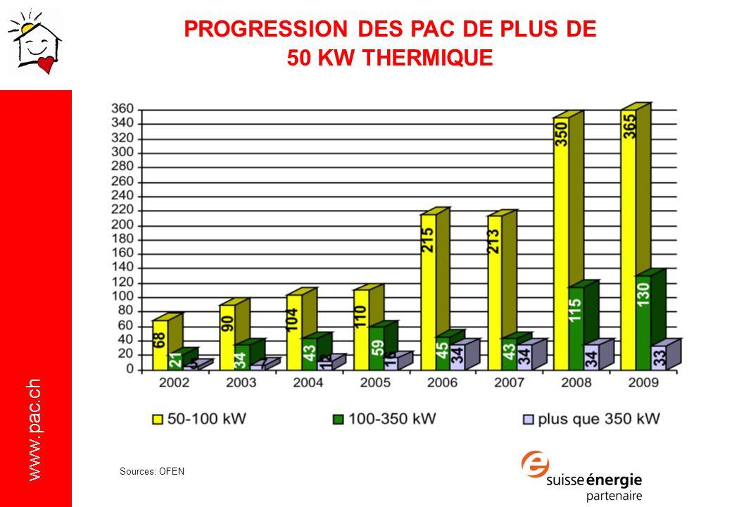 PROGRESSION DES PAC DE PLUS DE