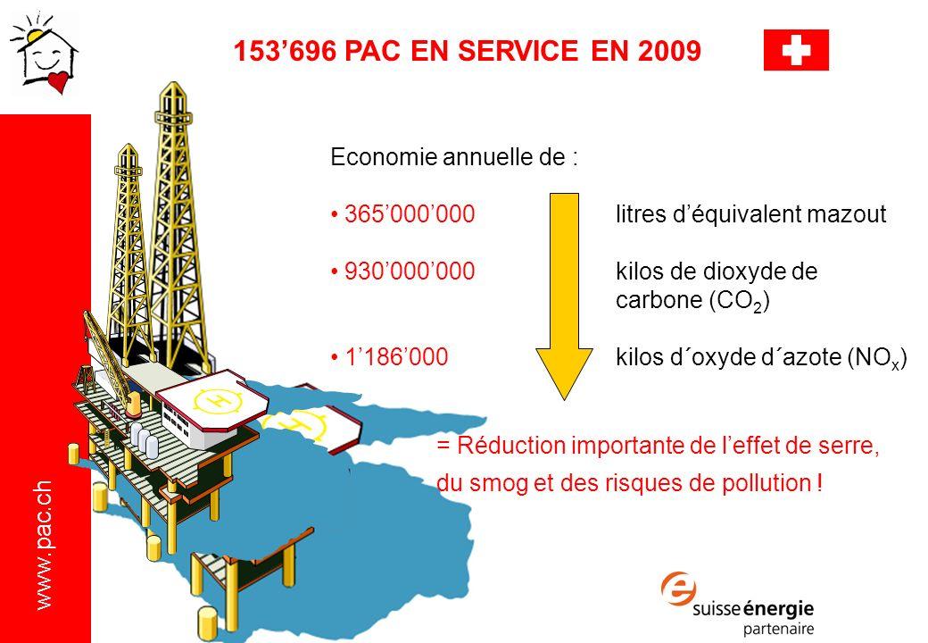 153'696 PAC EN SERVICE EN 2009 Economie annuelle de :