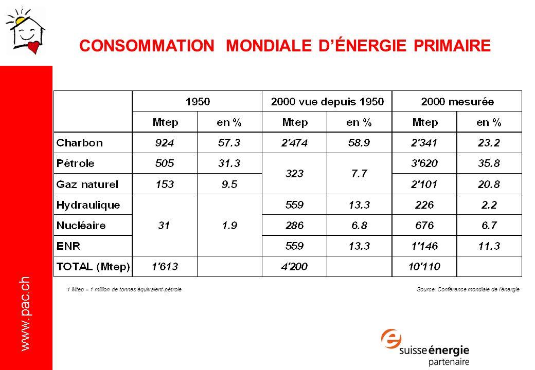 CONSOMMATION MONDIALE D'ÉNERGIE PRIMAIRE