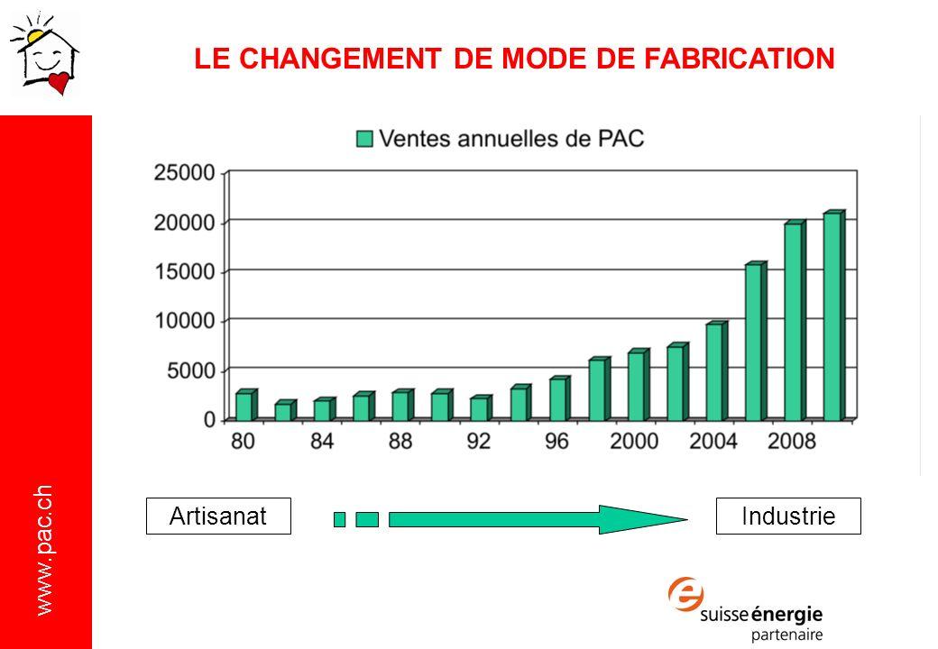 LE CHANGEMENT DE MODE DE FABRICATION