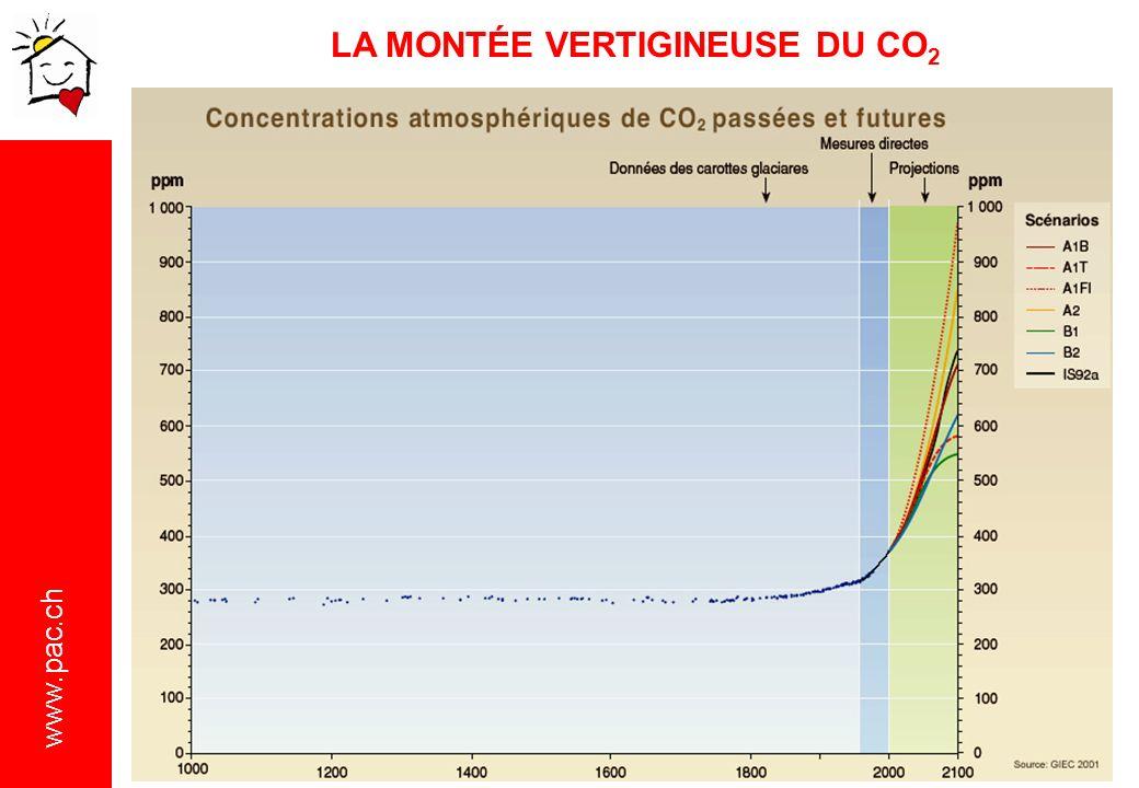 LA MONTÉE VERTIGINEUSE DU CO2