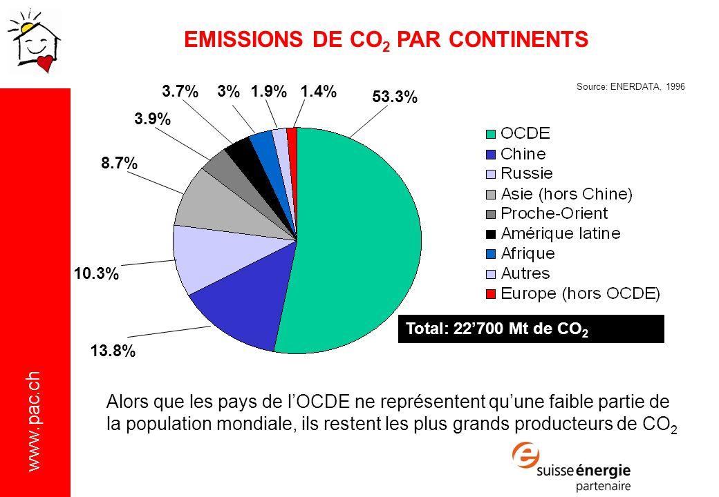 EMISSIONS DE CO2 PAR CONTINENTS