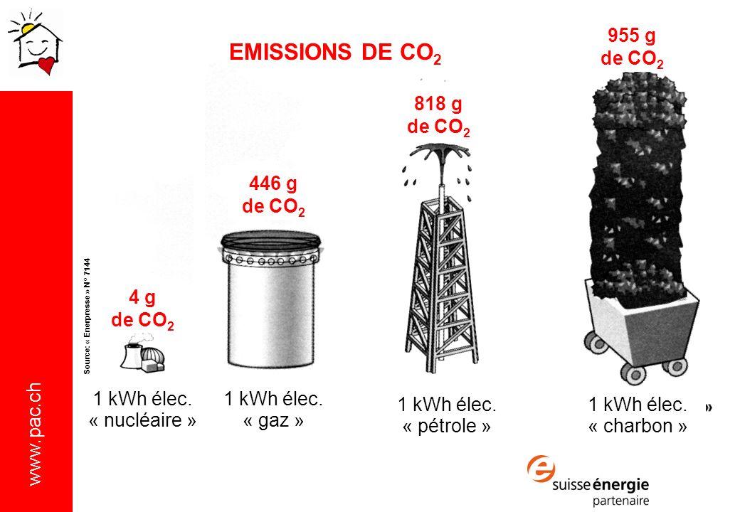 EMISSIONS DE CO2 955 g de CO2 818 g de CO2 446 g de CO2 4 g de CO2