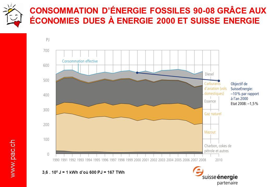 CONSOMMATION D'ÉNERGIE FOSSILES 90-08 GRÂCE AUX ÉCONOMIES DUES À ENERGIE 2000 ET SUISSE ENERGIE
