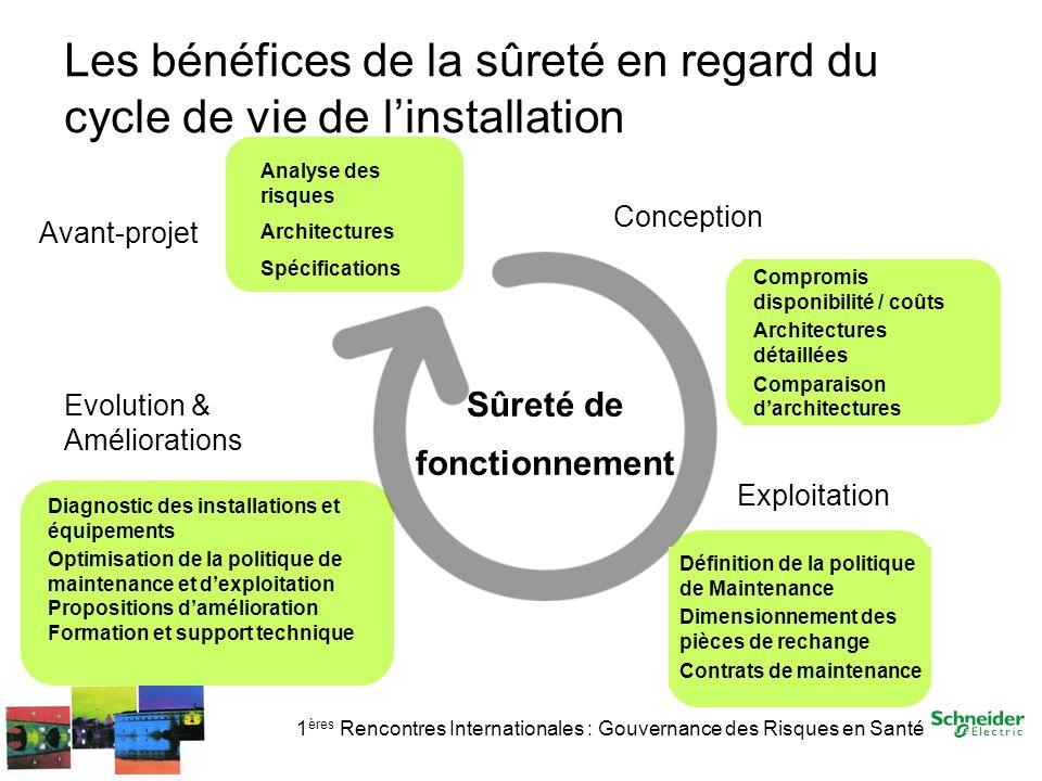 Les bénéfices de la sûreté en regard du cycle de vie de l'installation