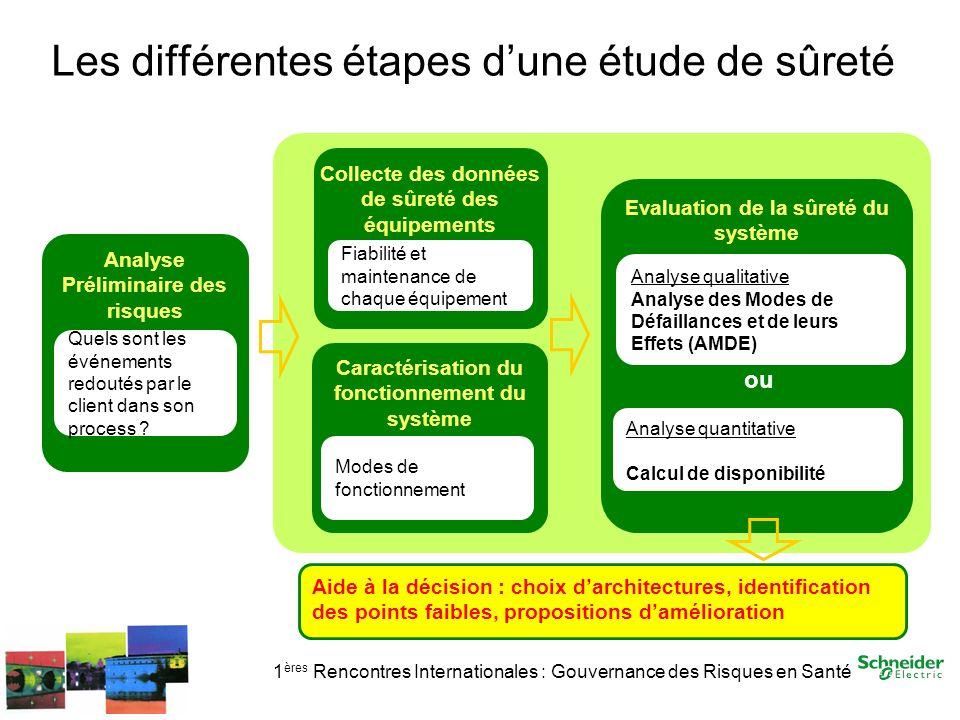 Les différentes étapes d'une étude de sûreté