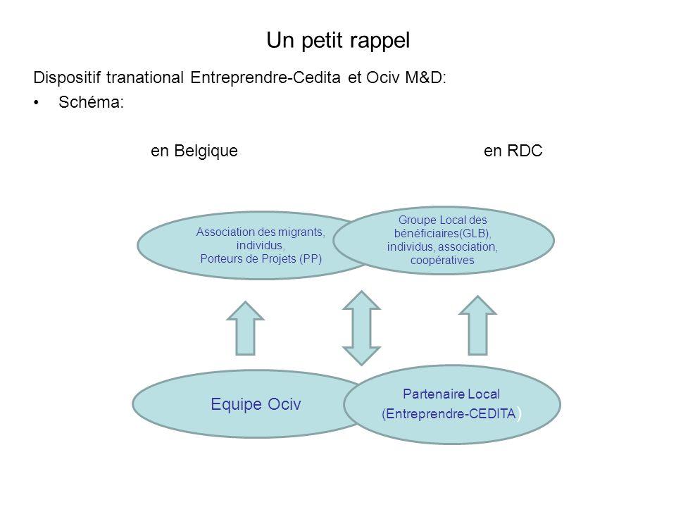 Un petit rappel Dispositif tranational Entreprendre-Cedita et Ociv M&D: Schéma: