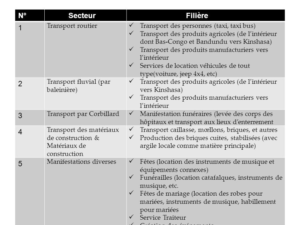 N° Secteur Filière 1 2 3 4 5 Transport routier
