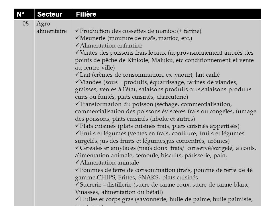 N° Secteur Filière 08 Agro alimentaire