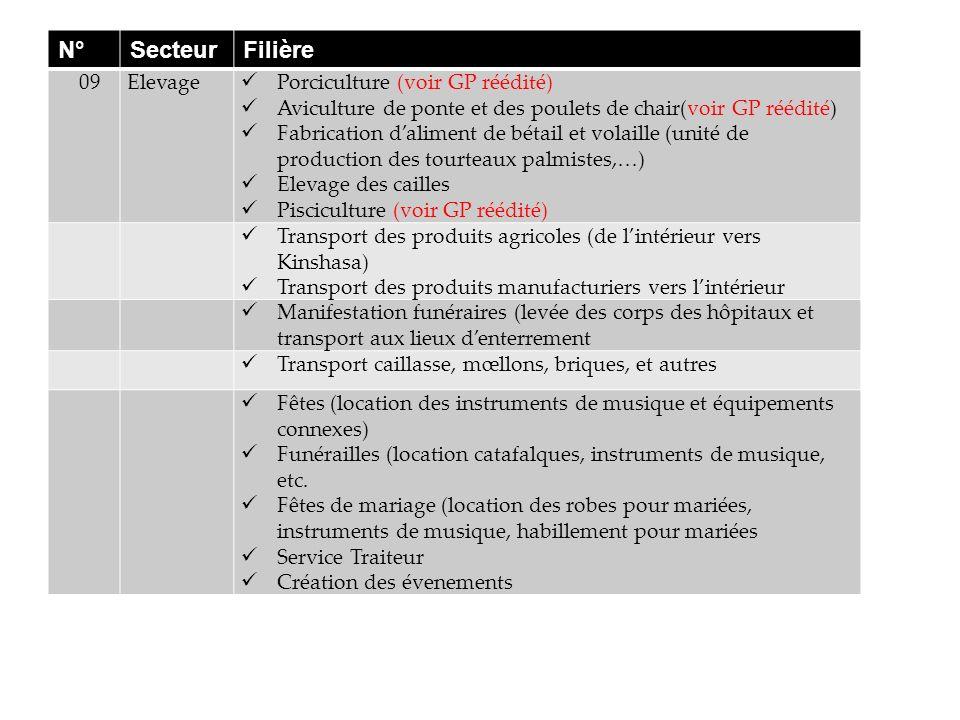 N° Secteur Filière 09 Elevage Porciculture (voir GP réédité)