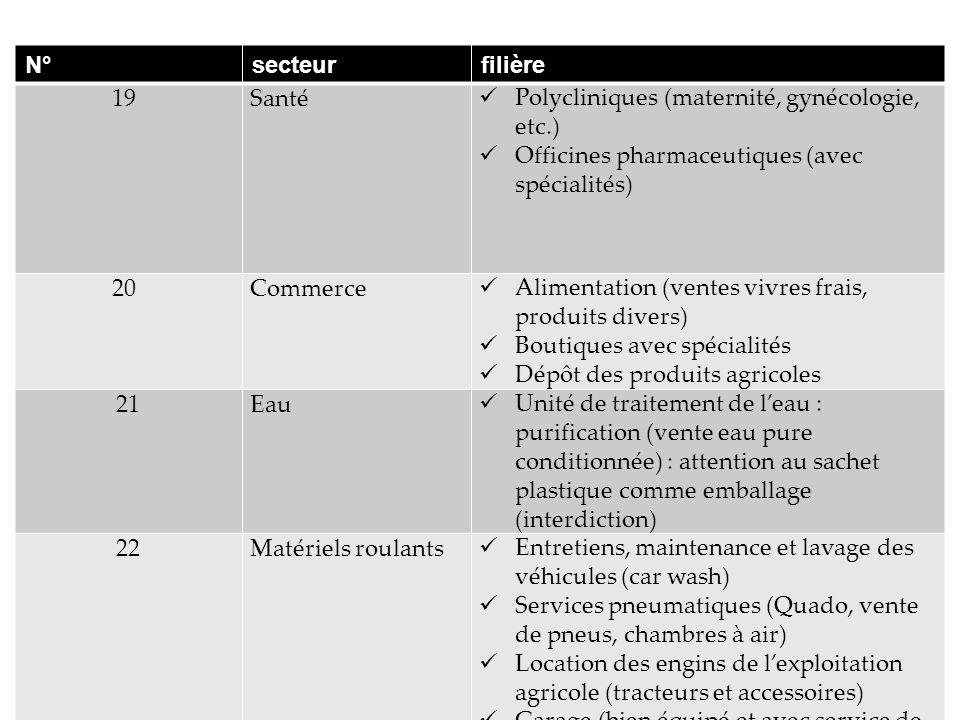 N° secteur. filière. 19. Santé. Polycliniques (maternité, gynécologie, etc.) Officines pharmaceutiques (avec spécialités)