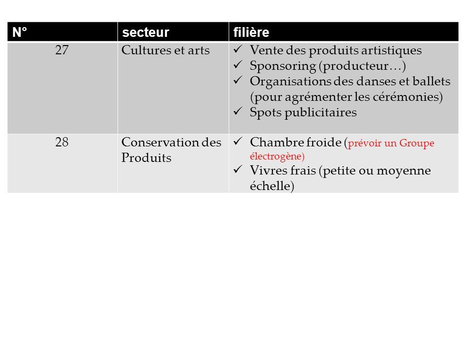 N° secteur. filière. 27. Cultures et arts. Vente des produits artistiques. Sponsoring (producteur…)