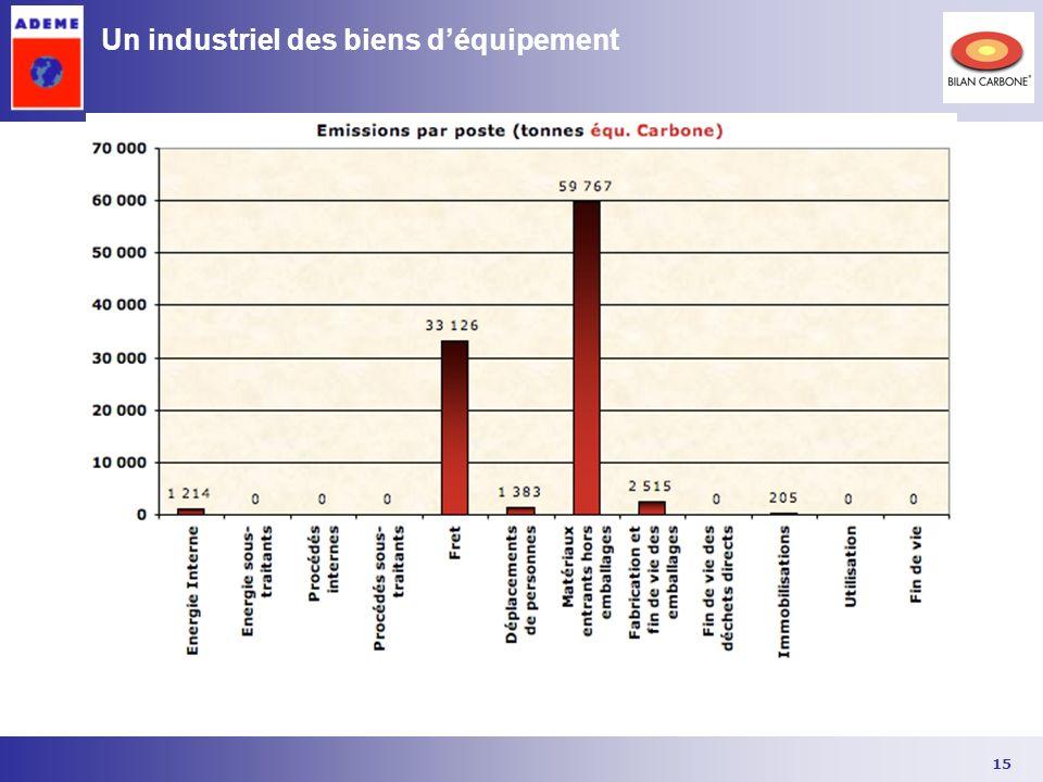 Un industriel des biens d'équipement