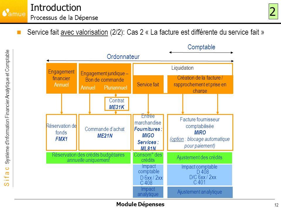 Introduction Processus de la Dépense