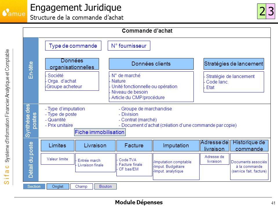 Engagement Juridique Structure de la commande d'achat