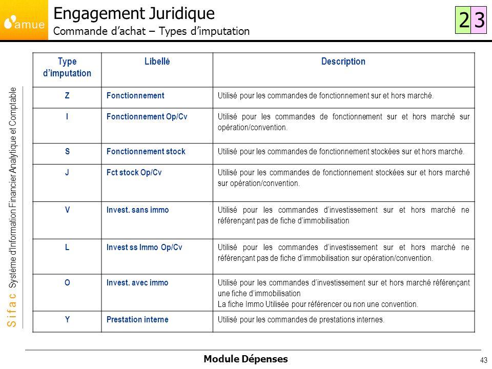 Engagement Juridique Commande d'achat – Types d'imputation