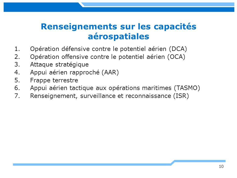 Renseignements sur les capacités aérospatiales