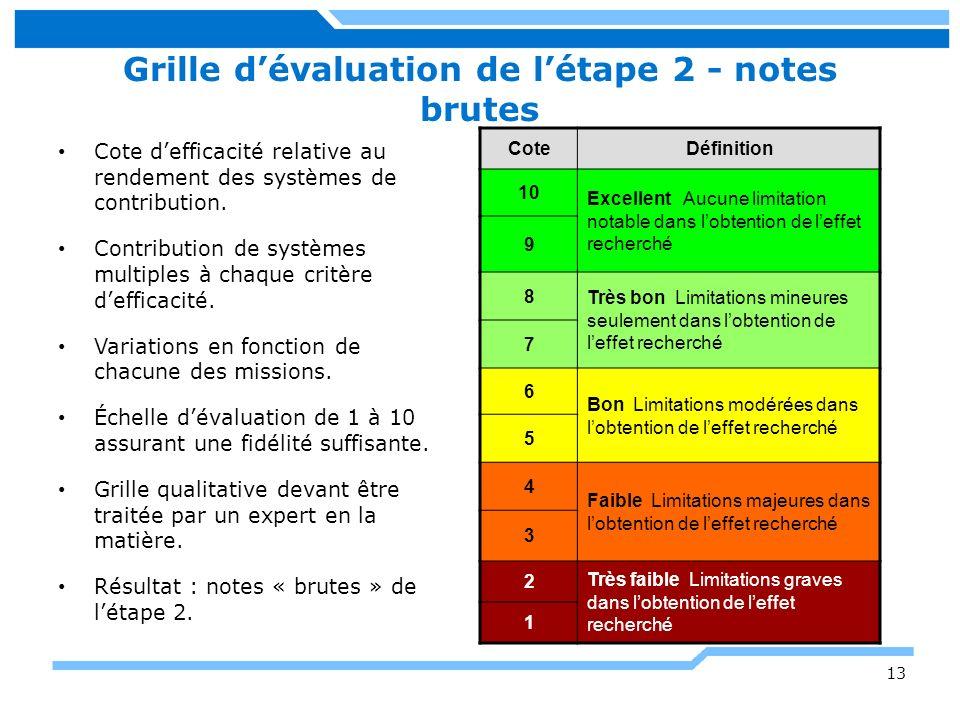 Grille d'évaluation de l'étape 2 - notes brutes