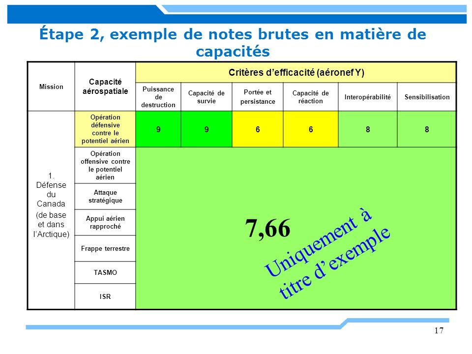 Étape 2, exemple de notes brutes en matière de capacités