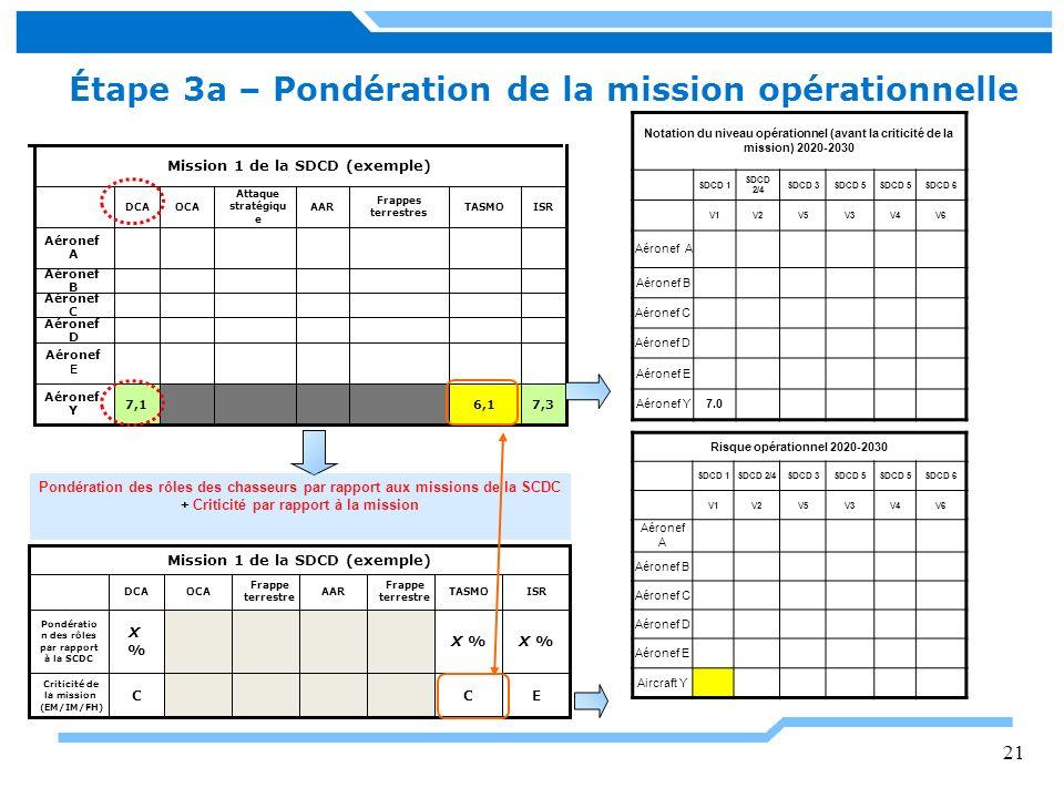 Étape 3a – Pondération de la mission opérationnelle