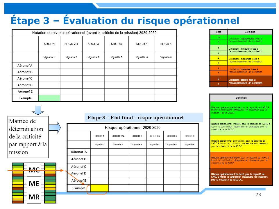 Étape 3 – Évaluation du risque opérationnel