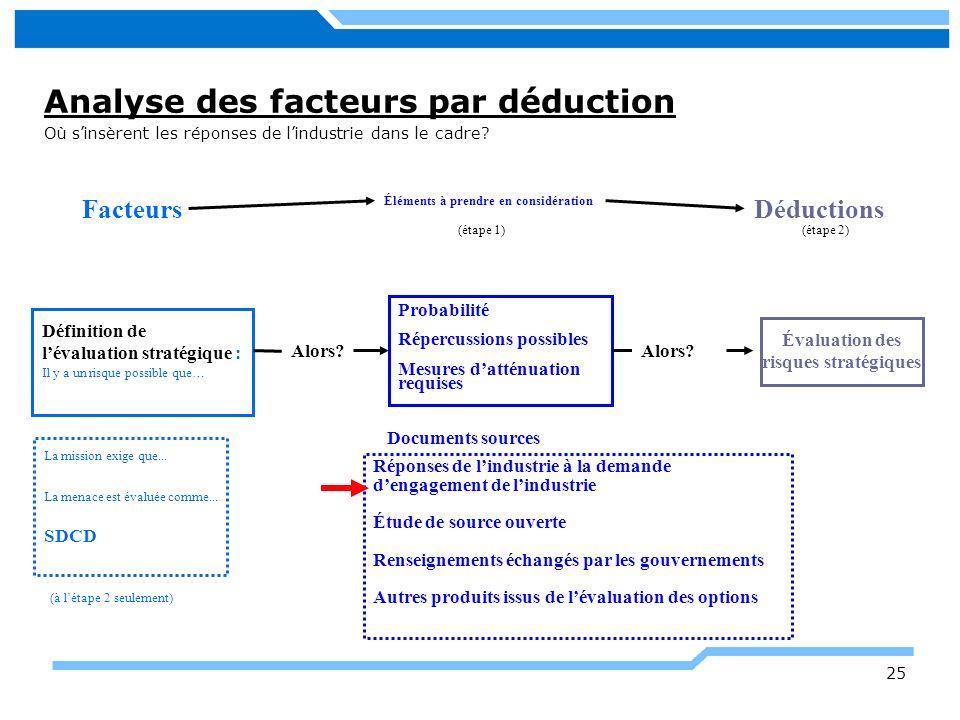 Analyse des facteurs par déduction