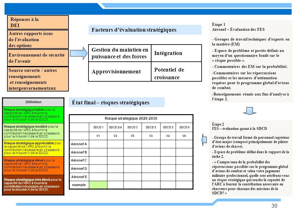 Facteurs d'évaluation stratégiques