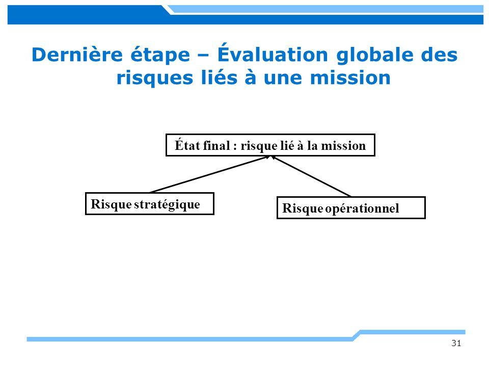 Dernière étape – Évaluation globale des risques liés à une mission