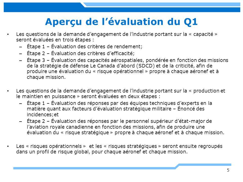 Aperçu de l'évaluation du Q1