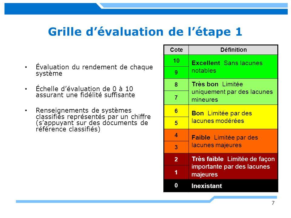 Grille d'évaluation de l'étape 1