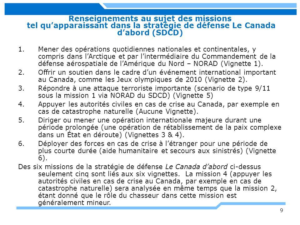 Renseignements au sujet des missions tel qu'apparaissant dans la stratégie de défense Le Canada d'abord (SDCD)