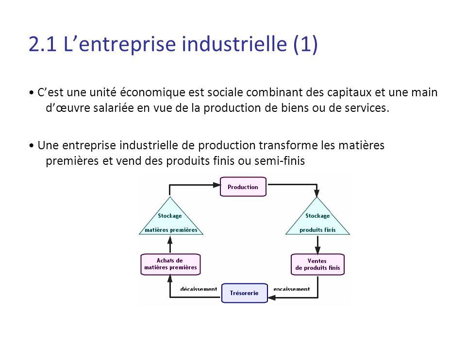 2.1 L'entreprise industrielle (1)