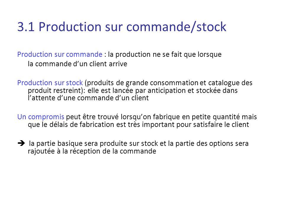 3.1 Production sur commande/stock