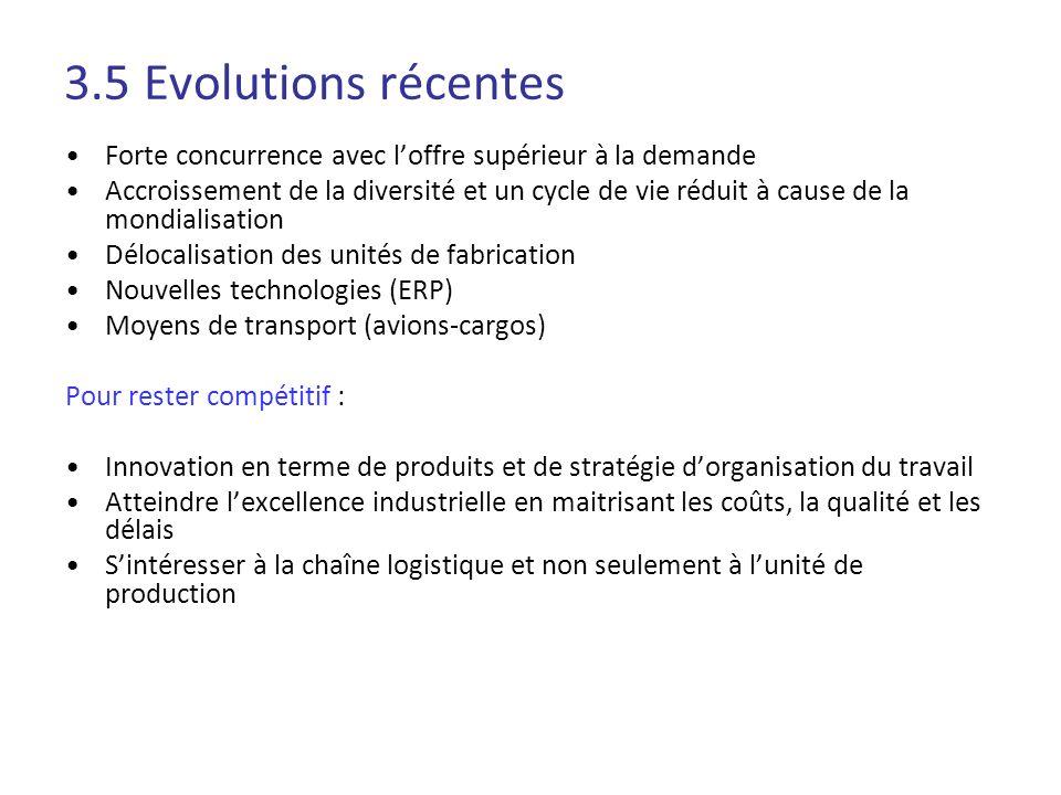 3.5 Evolutions récentes Forte concurrence avec l'offre supérieur à la demande.