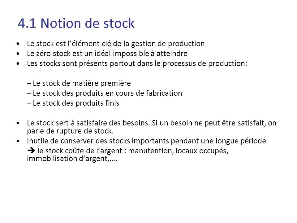4.1 Notion de stock Le stock est l'élément clé de la gestion de production. Le zéro stock est un idéal impossible à atteindre.
