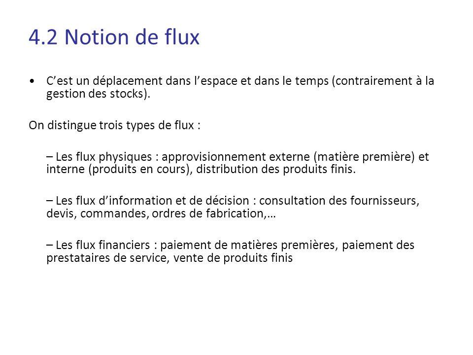 4.2 Notion de flux C'est un déplacement dans l'espace et dans le temps (contrairement à la gestion des stocks).