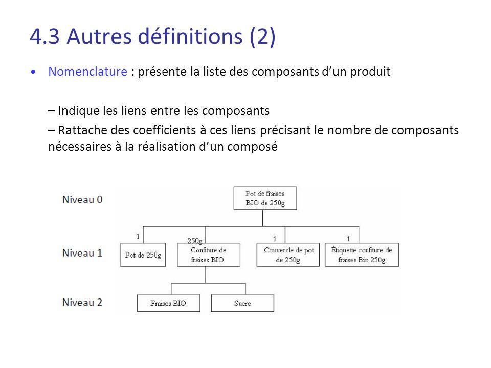 4.3 Autres définitions (2) Nomenclature : présente la liste des composants d'un produit. – Indique les liens entre les composants.