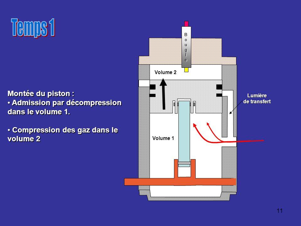 Temps 1 Montée du piston : Admission par décompression