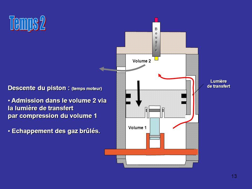 Temps 2 Descente du piston : (temps moteur)