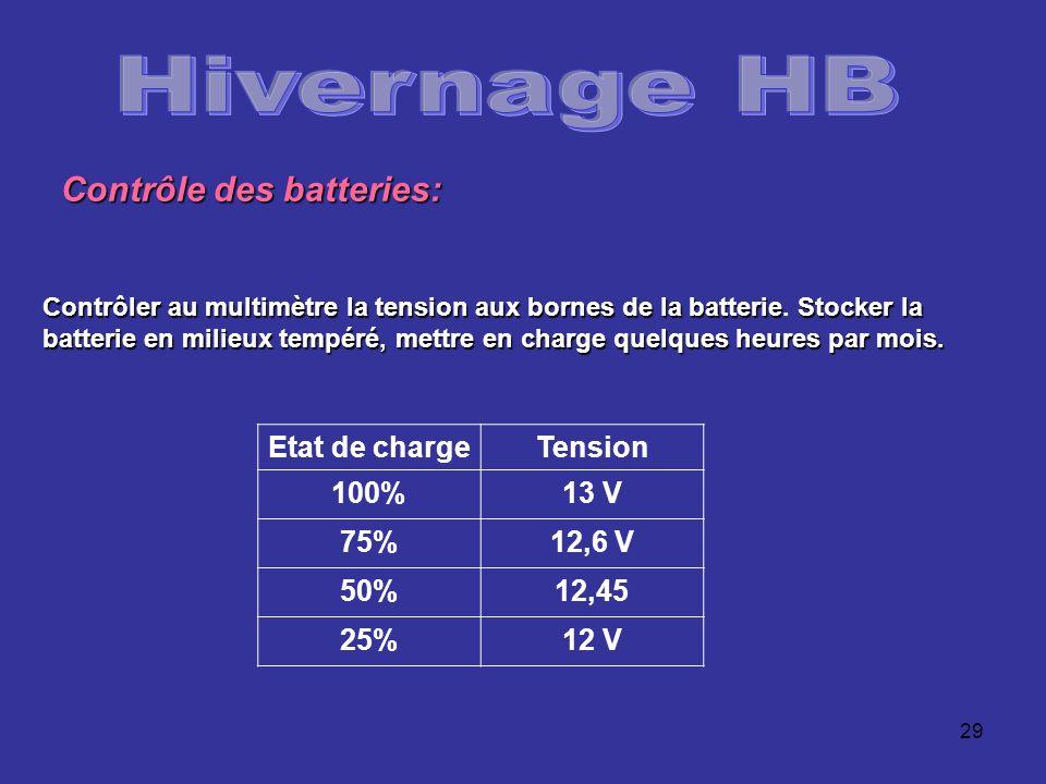 Hivernage HB Contrôle des batteries: Etat de charge Tension 100% 13 V
