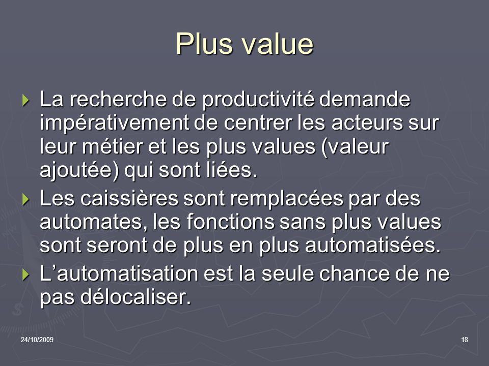 Plus value