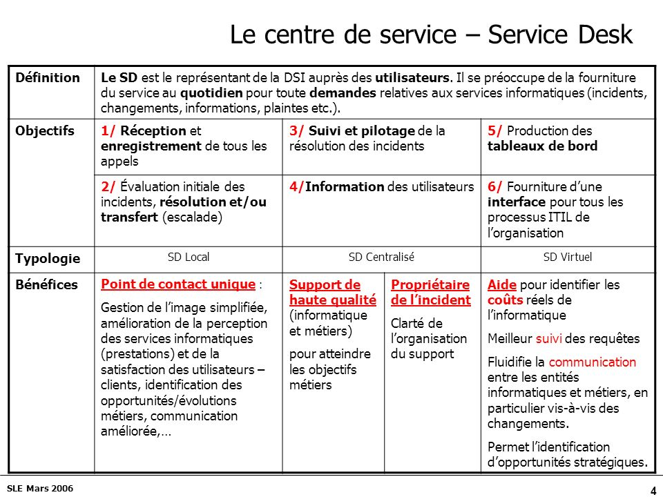 Le centre de service – Service Desk