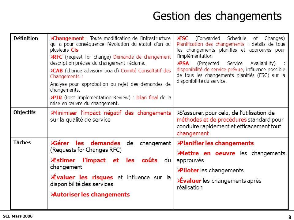 Gestion des changements