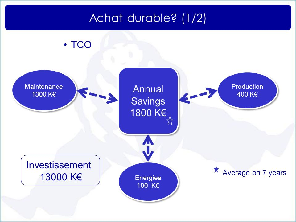 Achat durable (1/2) TCO Annual Savings 1800 K€ Investissement