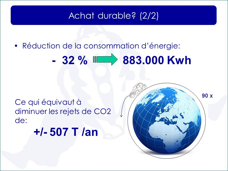 - 32 % 883.000 Kwh Achat durable (2/2)