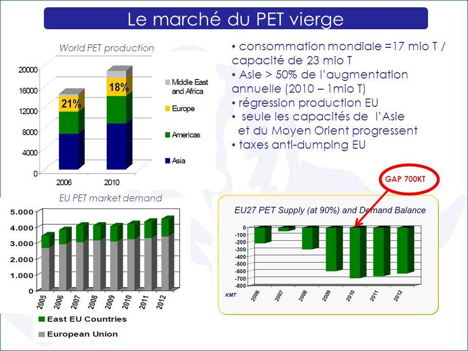 Le marché du PET vierge consommation mondiale =17 mio T / capacité de 23 mio T. Asie > 50% de l'augmentation annuelle (2010 – 1mio T)