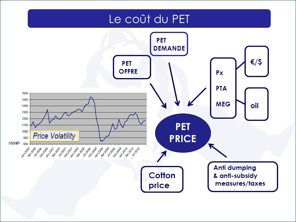 Le coût du PET PET PRICE Cotton price €/$ oil Px PTA MEG Anti dumping