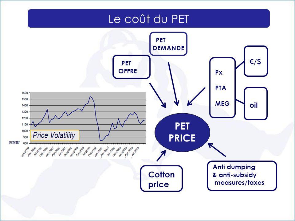 Le coût du PET PET PRICE Cotton price €/$ oil Px PTA MEG Anti dumping