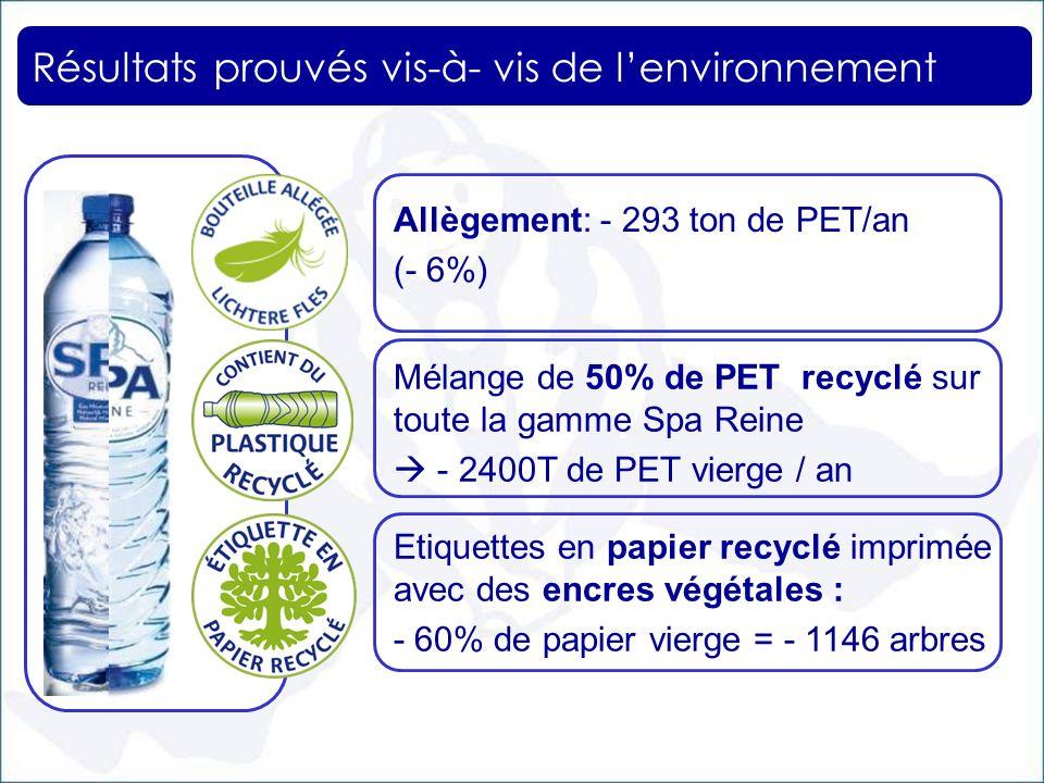 Résultats prouvés vis-à- vis de l'environnement